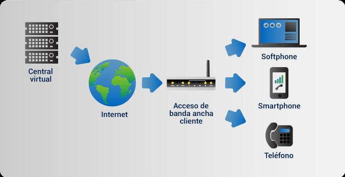 Central Telefónica en la nube